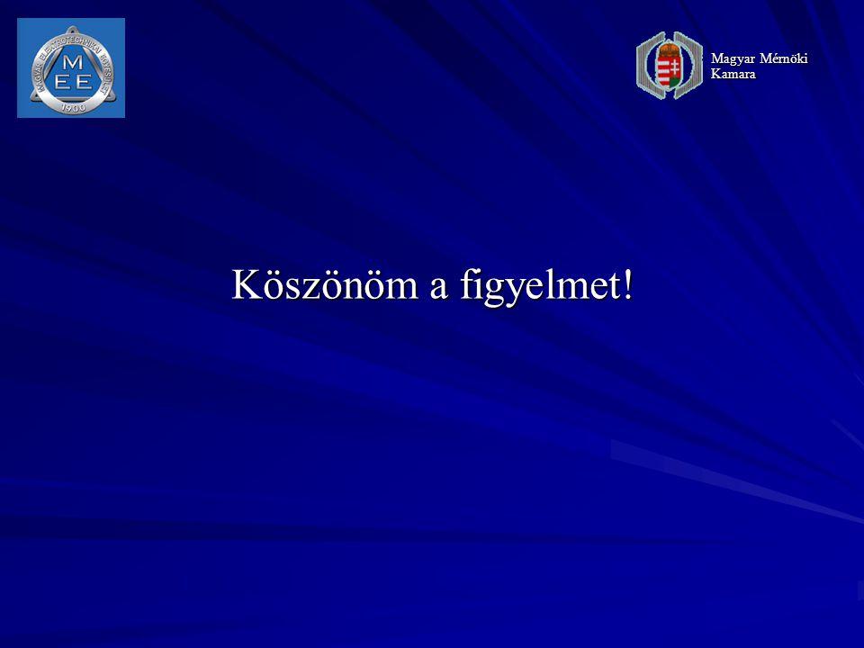 Köszönöm a figyelmet! Magyar Mérnöki Kamara