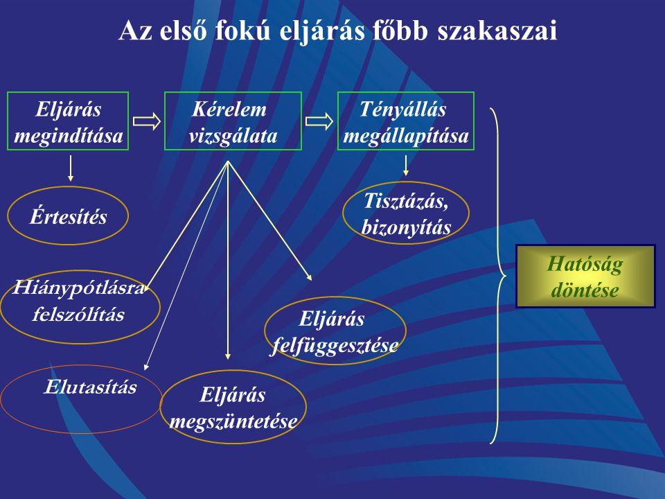 A közigazgatási eljárás fő szakaszai Végre- hajtás Jogorvoslati eljárás Alapeljárás Az alapeljárás mindig szükségszerű, meghatározó elem: -az ügyek tö