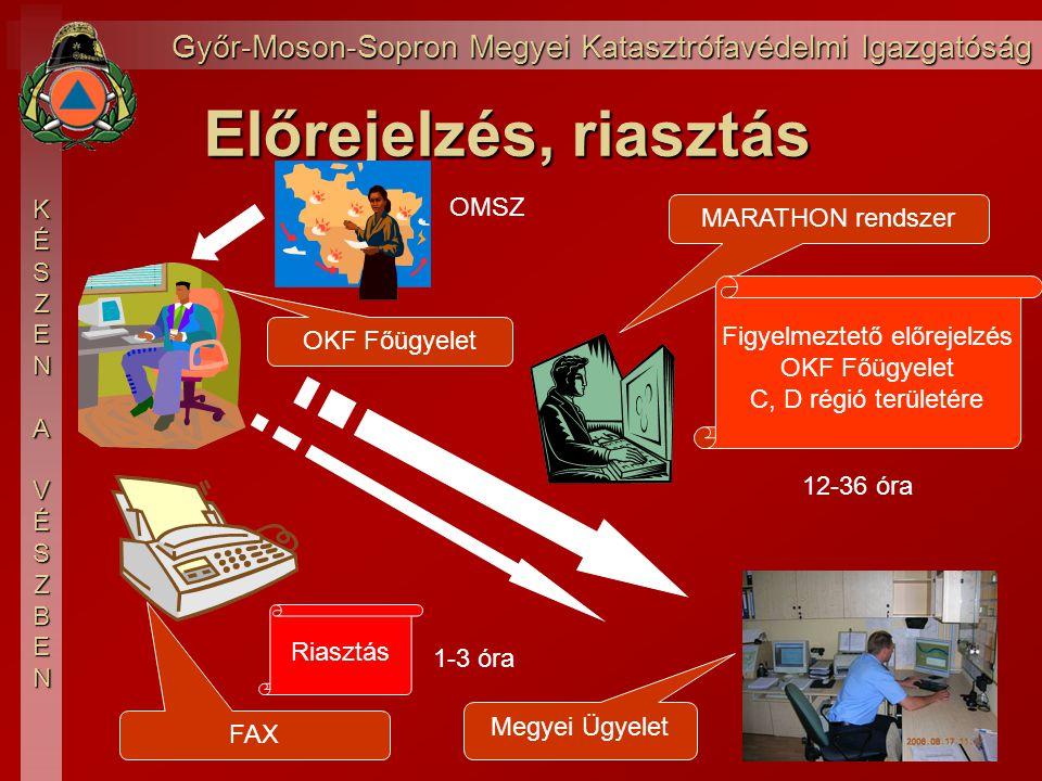 Győr-Moson-Sopron Megyei Katasztrófavédelmi Igazgatóság KÉSZEN AVÉSZBEN Előrejelzés, riasztás OKF Főügyelet Megyei Ügyelet MARATHON rendszer FAX Figyelmeztető előrejelzés OKF Főügyelet C, D régió területére Riasztás 12-36 óra 1-3 óra OMSZ