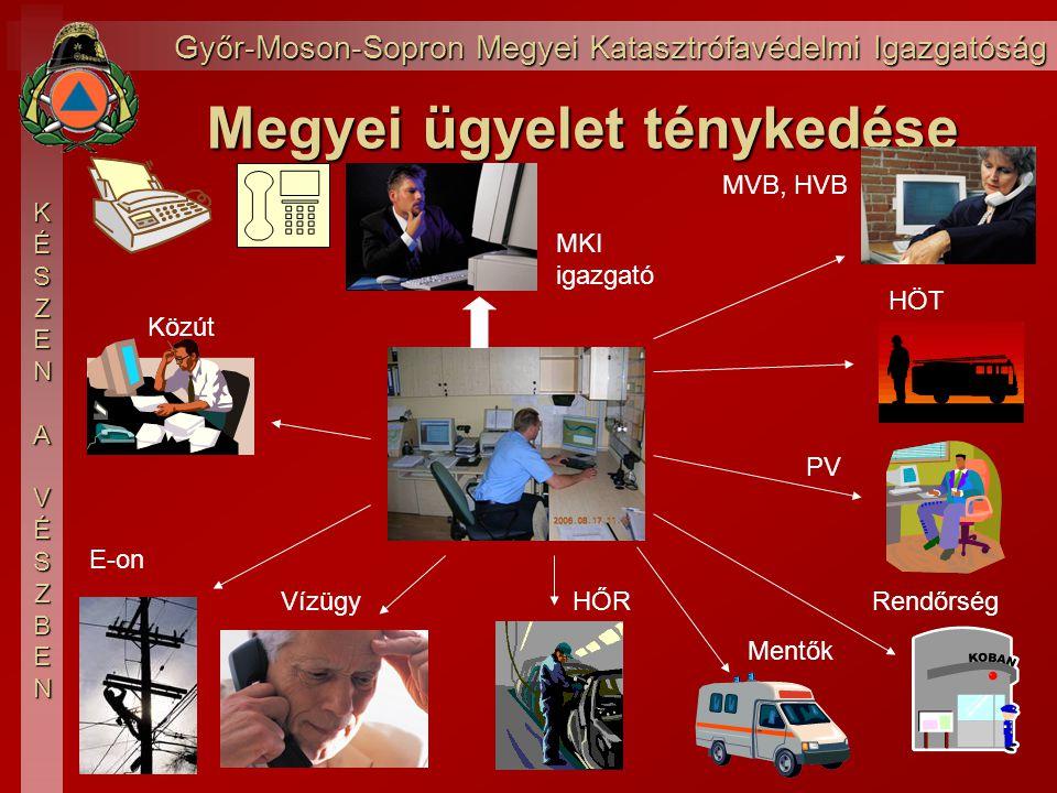Győr-Moson-Sopron Megyei Katasztrófavédelmi Igazgatóság KÉSZEN AVÉSZBENRisztáskor PV kirendeltség, iroda vezető