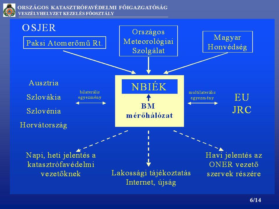 ORSZÁGOS KATASZTRÓFAVÉDELMI FŐIGAZGATÓSÁG VESZÉLYHELYZET KEZELÉS FŐOSZTÁLY ADATCSERE RENDSZEREK EURDEP, EASY-PROTEO, PDX, OSJER 7/14 ADATCSERE RENDSZEREK Nemzeti radiológiai adatcsere - OSJER TMH Nemzetközi radiológiai adatcsere - EURDEP - EASY PROTEO - PDX - kétoldalú radiológiai adatcsere (osztrák, szlovák, szlovén, horvát)