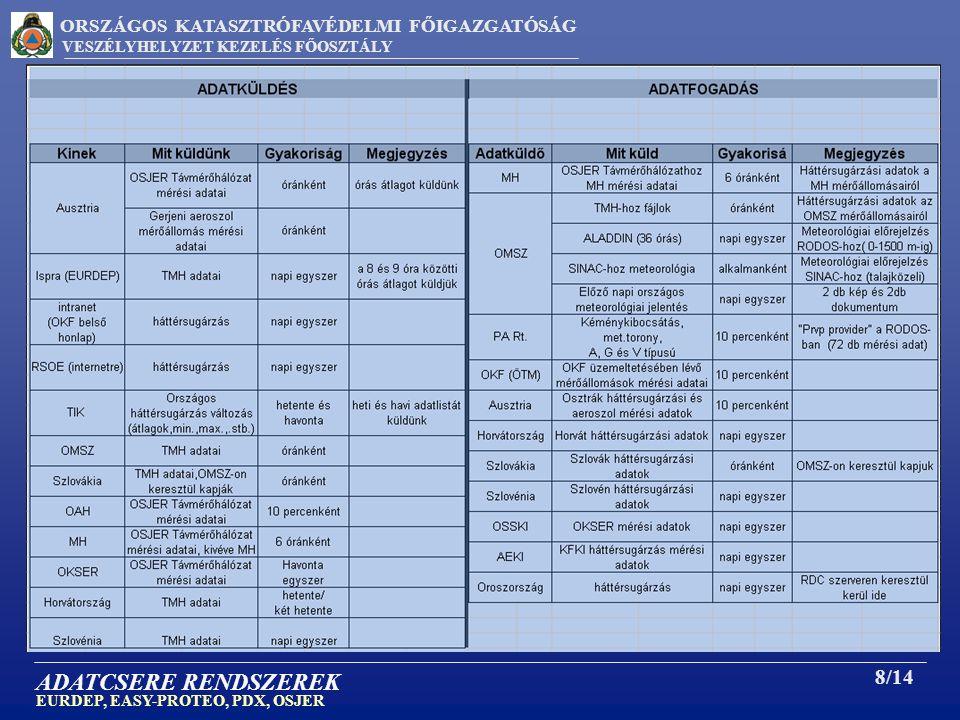 ORSZÁGOS KATASZTRÓFAVÉDELMI FŐIGAZGATÓSÁG VESZÉLYHELYZET KEZELÉS FŐOSZTÁLY 8/14 ADATCSERE RENDSZEREK EURDEP, EASY-PROTEO, PDX, OSJER