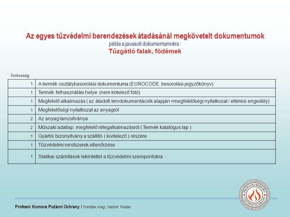 Profesní Komora Požární Ochrany / František Kregl, Vladimír Raušer Az egyes tűzvédelmi berendezések átadásánál megkövetelt dokumentumok példa a javasolt dokumentumokra : Tűzgátló falak, födémek fontosság 1 A termék osztálybasorolási dokumentuma (EUROCODE, besorolási jegyzőkönyv) 1 Termék felhasználási helye (nem kötelező fotó) 1 Megfelelő alkalmazás ( az átadott tervdokumentációk alapján +megfelelőségi nyilatkozat / eltérési engedély) 1 Megfelelőségi nyilatkozat az anyagról 2 Az anyag tanúsítványa 2 Műszaki adatlap, megfelelő rétegalkalmazásról ( Termék katalógus lap ) 1 Gyártói bizonyítvány a szállító ( kivitelező ) részére 1 Tűzvédelmi rendszerek ellenőrzése 1 Statikai számítások tekintettel a tűzvédelmi szempontokra