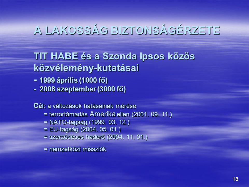 18 A LAKOSSÁG BIZTONSÁGÉRZETE TIT HABE és a Szonda Ipsos közös közvélemény-kutatásai - 1999 április (1000 fő) - 2008 szeptember (3000 fő) C él: a vált