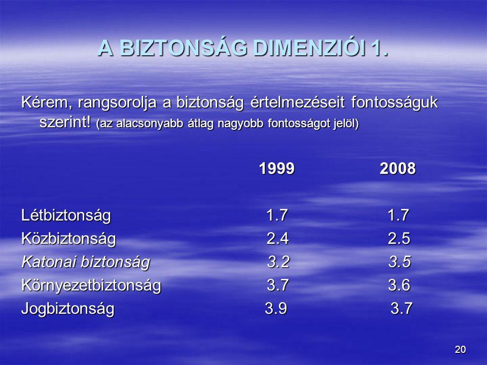 20 A BIZTONSÁG DIMENZIÓI 1. Kérem, rangsorolja a biztonság értelmezéseit fontosságuk szerint! (az alacsonyabb átlag nagyobb fontosságot jelöl) 1999 20