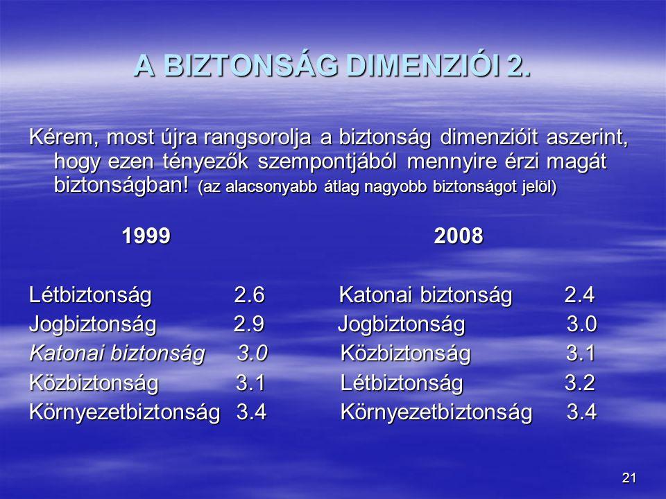 21 A BIZTONSÁG DIMENZIÓI 2. Kérem, most újra rangsorolja a biztonság dimenzióit aszerint, hogy ezen tényezők szempontjából mennyire érzi magát biztons