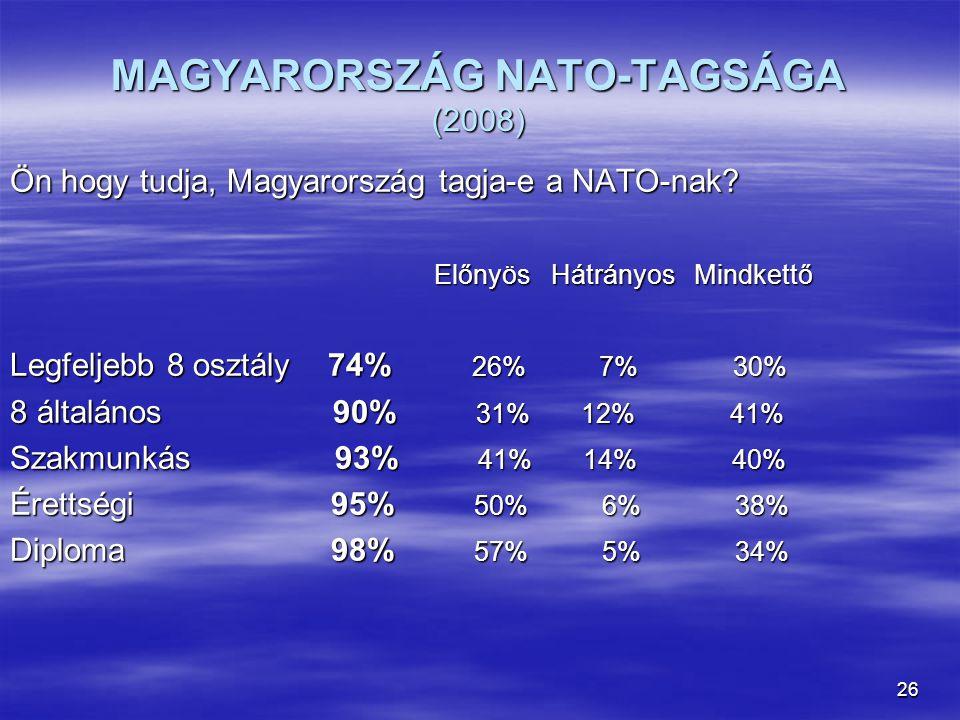 26 MAGYARORSZÁG NATO-TAGSÁGA (2008) Ön hogy tudja, Magyarország tagja-e a NATO-nak? Előnyös Hátrányos Mindkettő Előnyös Hátrányos Mindkettő Legfeljebb