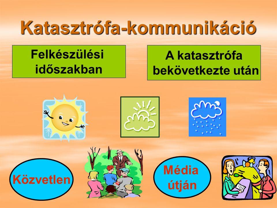 Kommunikáció Fogalma: Communitas=közösség Communicatio= közzététel Összetevői: Zavaró tényezők: Fizikai zajok, Pszichológiai zajok, Az egyén szűrőrendszere (Világnézet, kultúra, tudás, tapasztalat, hit) ADÓ VEVŐ TERJEDÉSTERJEDÉS I n f o r m á c i ó