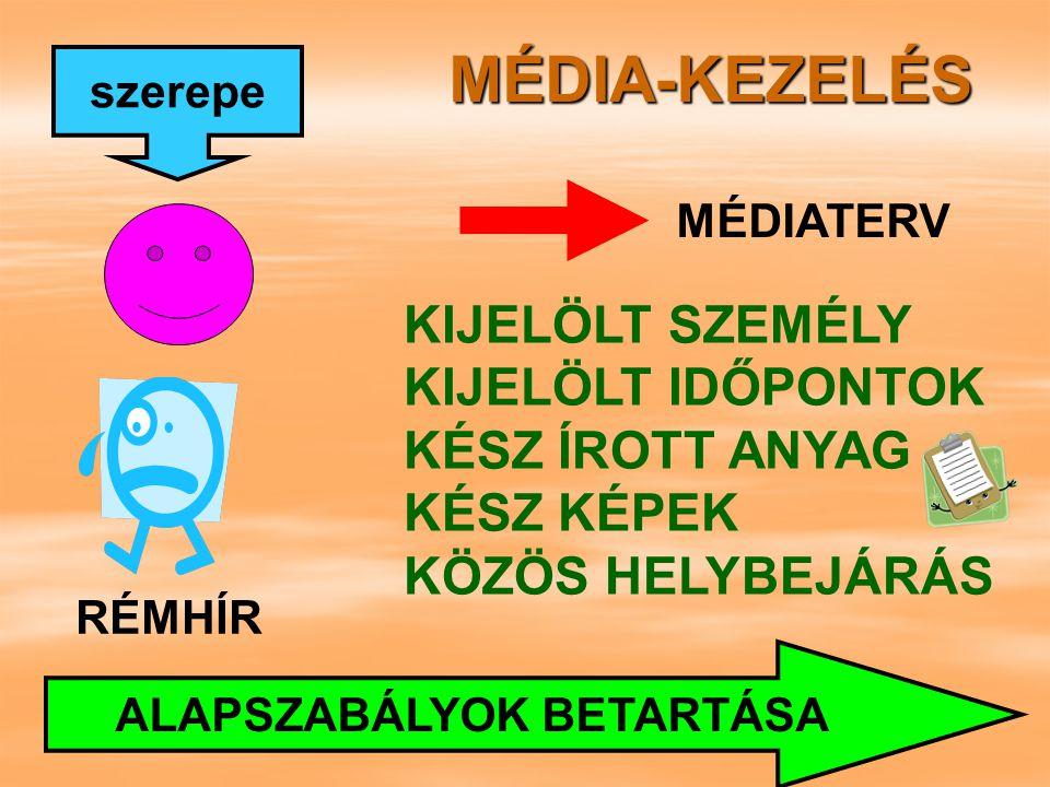 MÉDIA-KEZELÉS írott elektronikus INFORMÁLÁS FELKÉSZÍTÉS