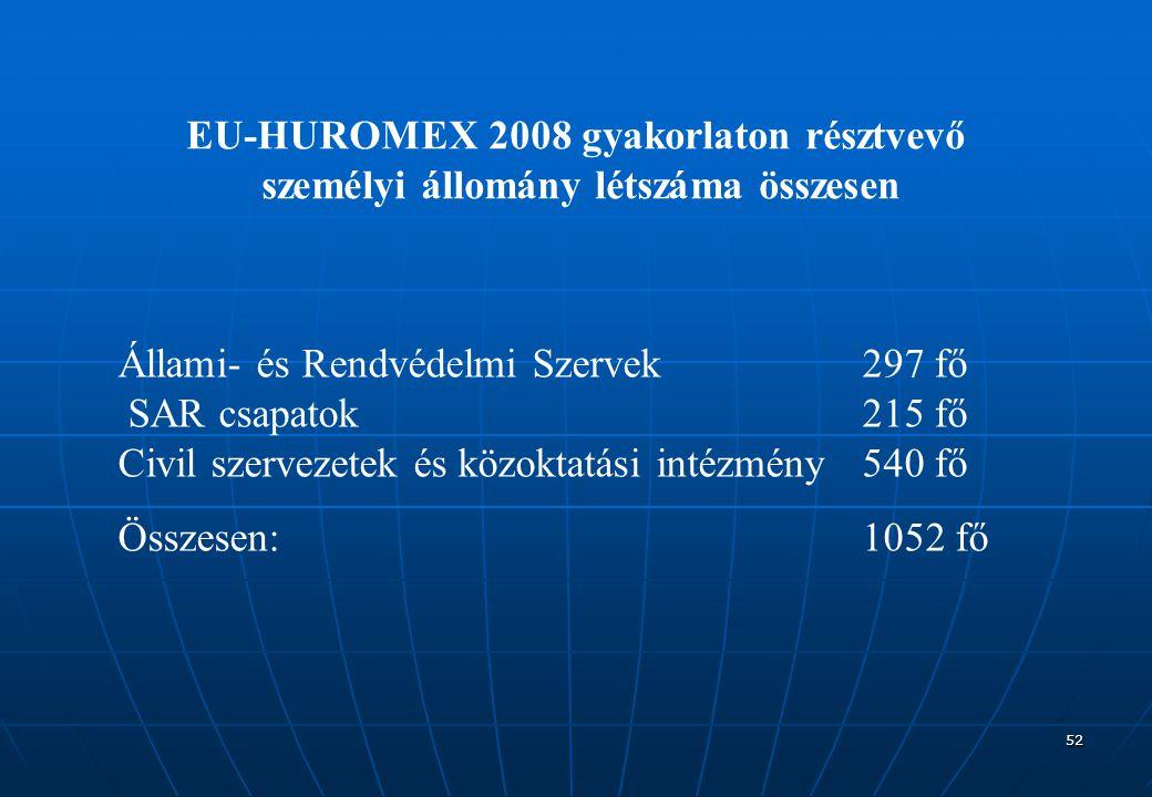 52 EU-HUROMEX 2008 gyakorlaton résztvevő személyi állomány létszáma összesen Állami- és Rendvédelmi Szervek297 fő SAR csapatok215 fő Civil szervezetek és közoktatási intézmény540 fő Összesen:1052 fő