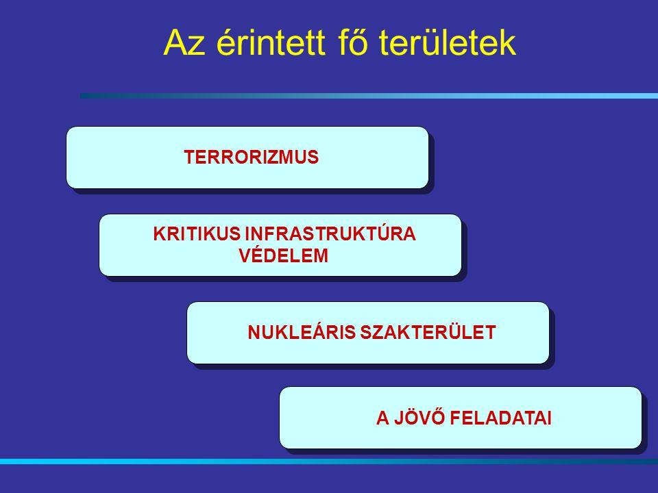 KRITIKUS INFRASTRUKTÚRA VÉDELEM NUKLEÁRIS SZAKTERÜLET A JÖVŐ FELADATAI TERRORIZMUS Az érintett fő területek