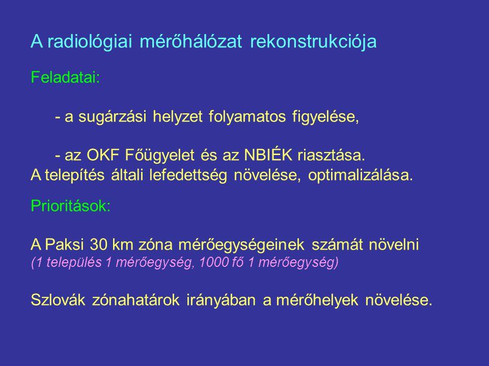A radiológiai mérőhálózat rekonstrukciója Feladatai: - a sugárzási helyzet folyamatos figyelése, - az OKF Főügyelet és az NBIÉK riasztása.