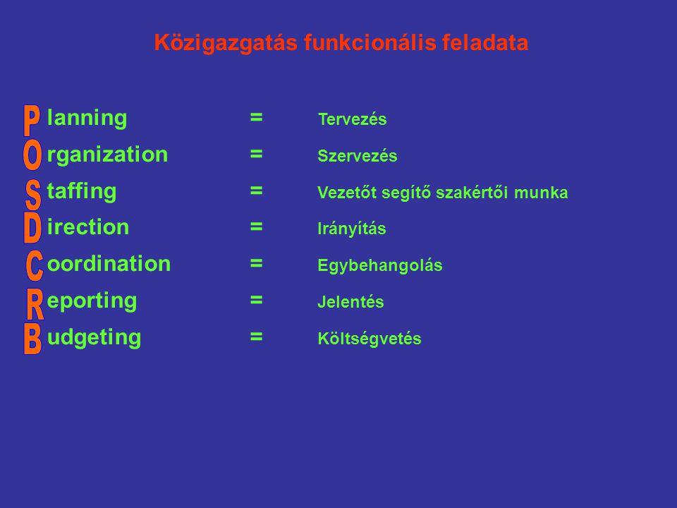 lanning= Tervezés rganization= Szervezés taffing= Vezetőt segítő szakértői munka irection= Irányítás oordination= Egybehangolás eporting= Jelentés udgeting= Költségvetés Közigazgatás funkcionális feladata