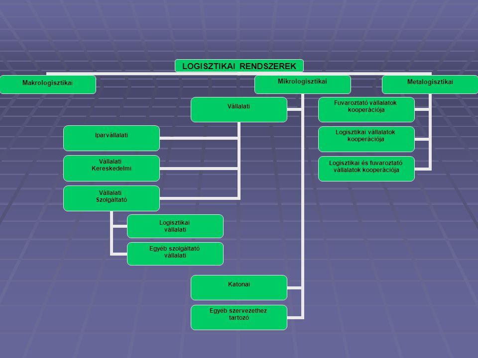 Logisztikai alapfunkciók Fő funkciók:  Anyagi funkció (termelés, illetve az anyagok kezelésével kapcsolatos műveletek összessége)  Technikai funkció (a technika üzemeltetése és fenntartása)  Mozgatási (szállítási) funkció (dinamikus elem),  Infrastruktúra funkció,  Szolgáltatási funkció.