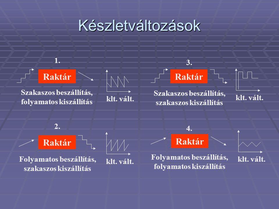 dataZSI9 Az anyagáramlás típusai  determinisztikus (*):  az áramlás jellemzőinek változásai leírhatók, meghatározhatók.