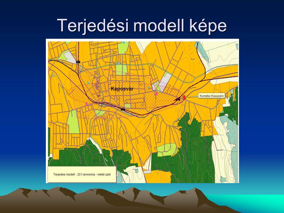 Terjedési modell képe