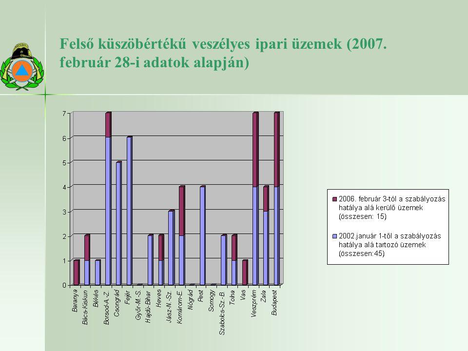 Felső küszöbértékű veszélyes ipari üzemek (2007. február 28-i adatok alapján)