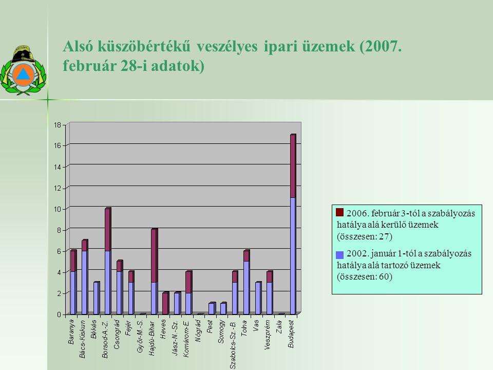 Alsó küszöbértékű veszélyes ipari üzemek (2007. február 28-i adatok) 2006. február 3-tól a szabályozás hatálya alá kerülő üzemek (összesen: 27) 2002.