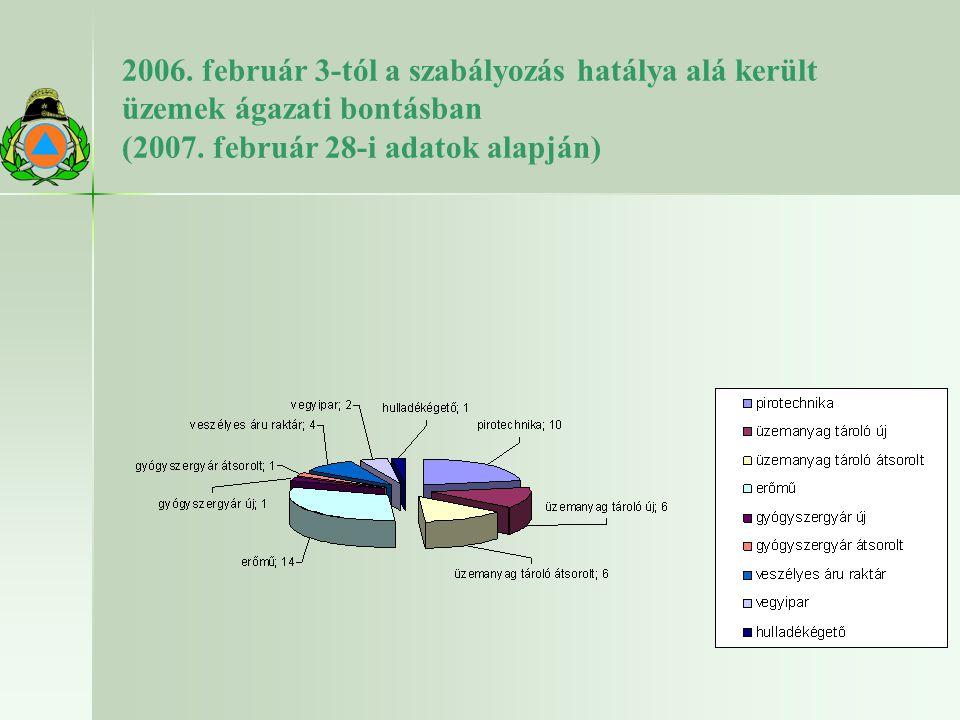 2006. február 3-tól a szabályozás hatálya alá került üzemek ágazati bontásban (2007. február 28-i adatok alapján)