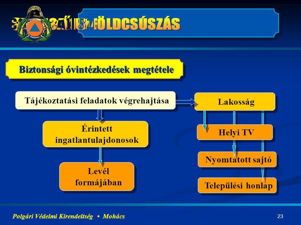 23 Települési honlap Tájékoztatási feladatok végrehajtása Nyomtatott sajtó Lakosság Érintett ingatlantulajdonosok Levél formájában Helyi TV Polgári Vé
