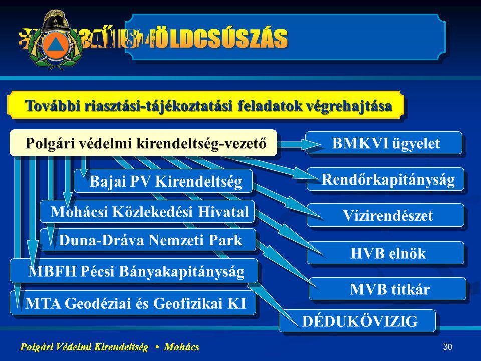 30 MTA Geodéziai és Geofizikai KI DÉDUKÖVIZIG MVB titkár HVB elnök Vízirendészet Rendőrkapitányság BMKVI ügyelet MBFH Pécsi Bányakapitányság Duna-Dráv