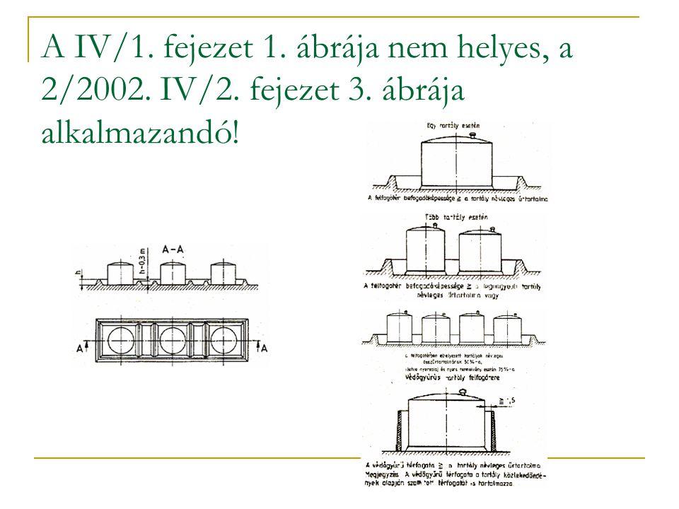 A IV/1. fejezet 1. ábrája nem helyes, a 2/2002. IV/2. fejezet 3. ábrája alkalmazandó!