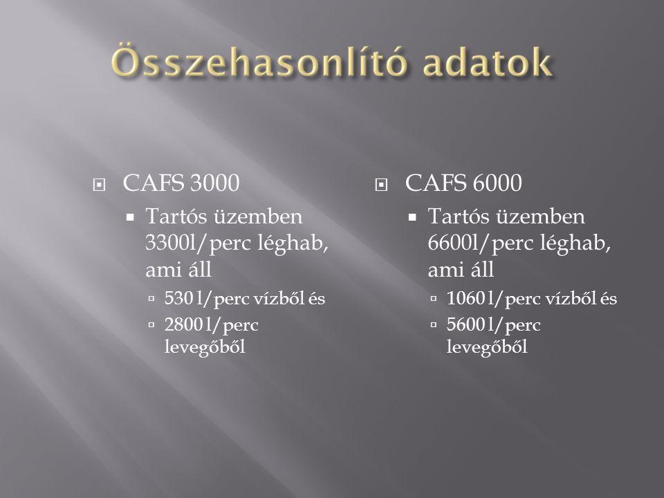  CAFS 3000  Tartós üzemben 3300l/perc léghab, ami áll  530 l/perc vízből és  2800 l/perc levegőből  CAFS 6000  Tartós üzemben 6600l/perc léghab,