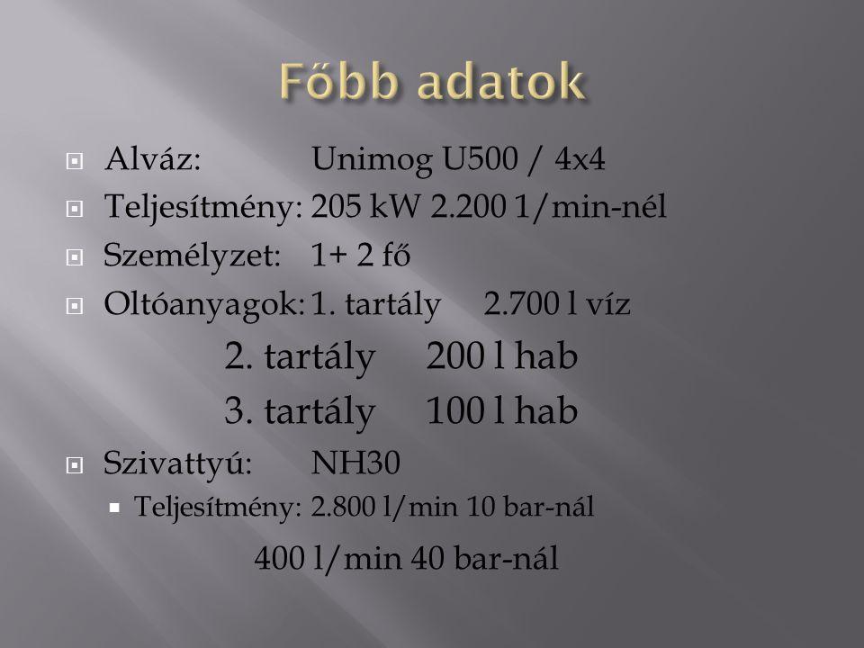  Alváz:Unimog U500 / 4x4  Teljesítmény:205 kW 2.200 1/min-nél  Személyzet:1+ 2 fő  Oltóanyagok:1. tartály2.700 l víz 2. tartály 200 l hab 3. tartá