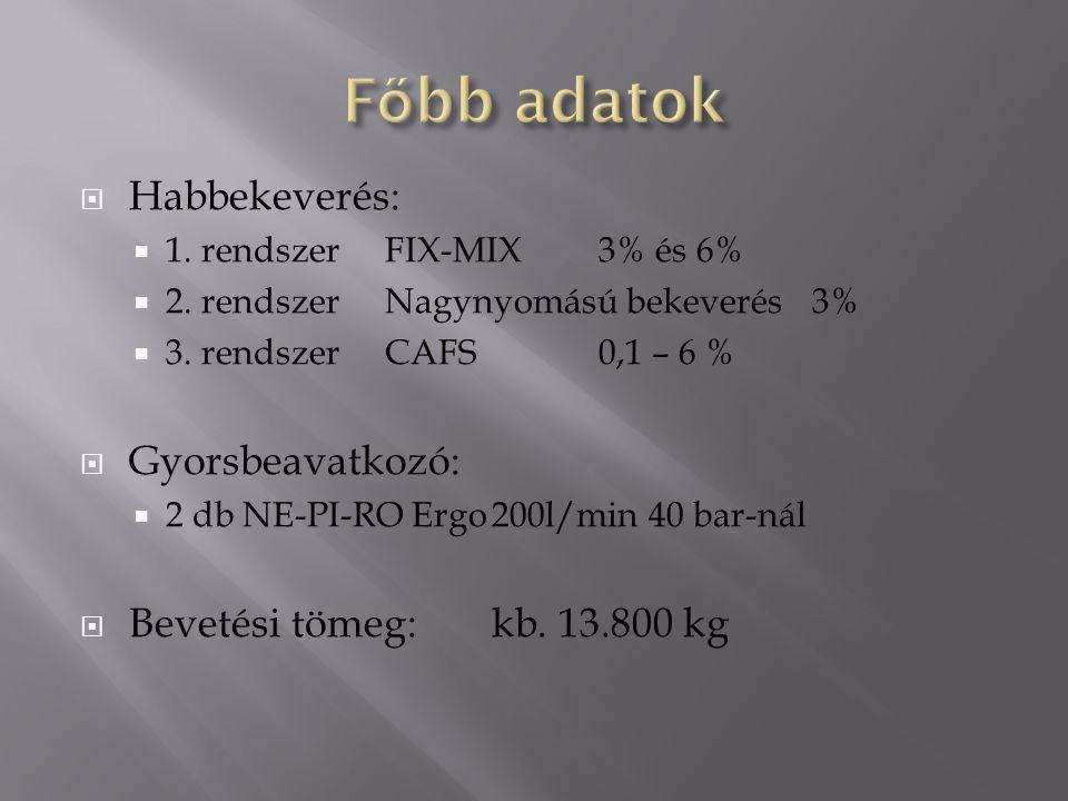  Habbekeverés:  1. rendszerFIX-MIX3% és 6%  2. rendszerNagynyomású bekeverés3%  3. rendszerCAFS0,1 – 6 %  Gyorsbeavatkozó:  2 db NE-PI-RO Ergo20