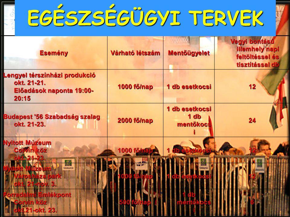 Esemény Várható létszám Mentőügyelet Vegyi bontású illemhely napi feltöltéssel és tisztítással db Lengyel térszínházi produkció okt. 21-21. Előadások