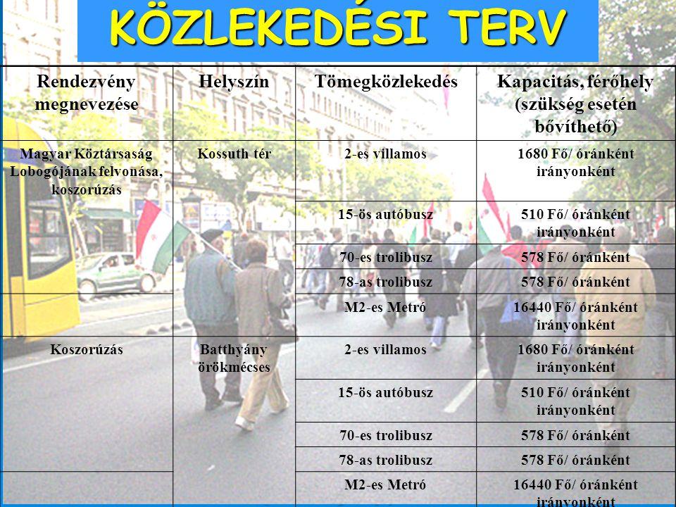 KÖZLEKEDÉSI TERV Rendezvény megnevezése HelyszínTömegközlekedésKapacitás, férőhely (szükség esetén bővíthető) Magyar Köztársaság Lobogójának felvonása