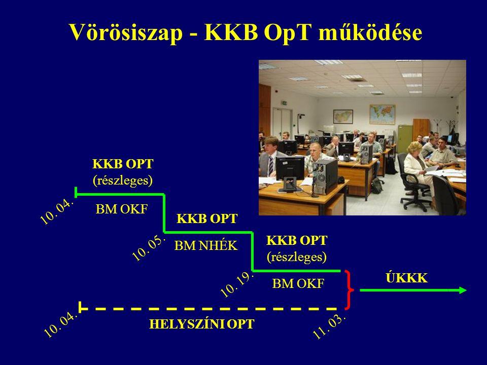 KKB OPT (részleges) 10. 04. KKB OPT (részleges) ÚKKK HELYSZÍNI OPT 10. 05. 10. 19. 11. 03. 10. 04. BM OKF BM NHÉK Vörösiszap - KKB OpT működése