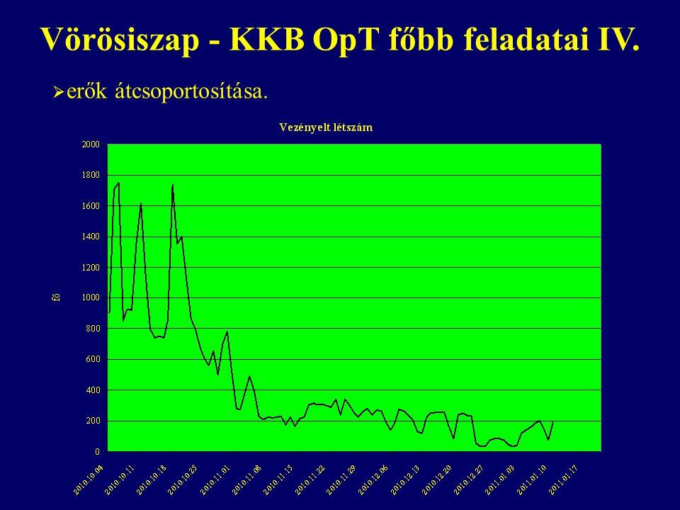 Vörösiszap - KKB OpT főbb feladatai IV.  erők átcsoportosítása.