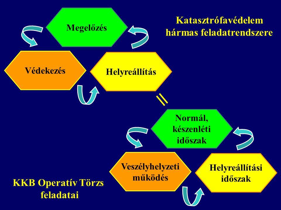 Vörösiszap - KKB OpT főbb feladatai I.