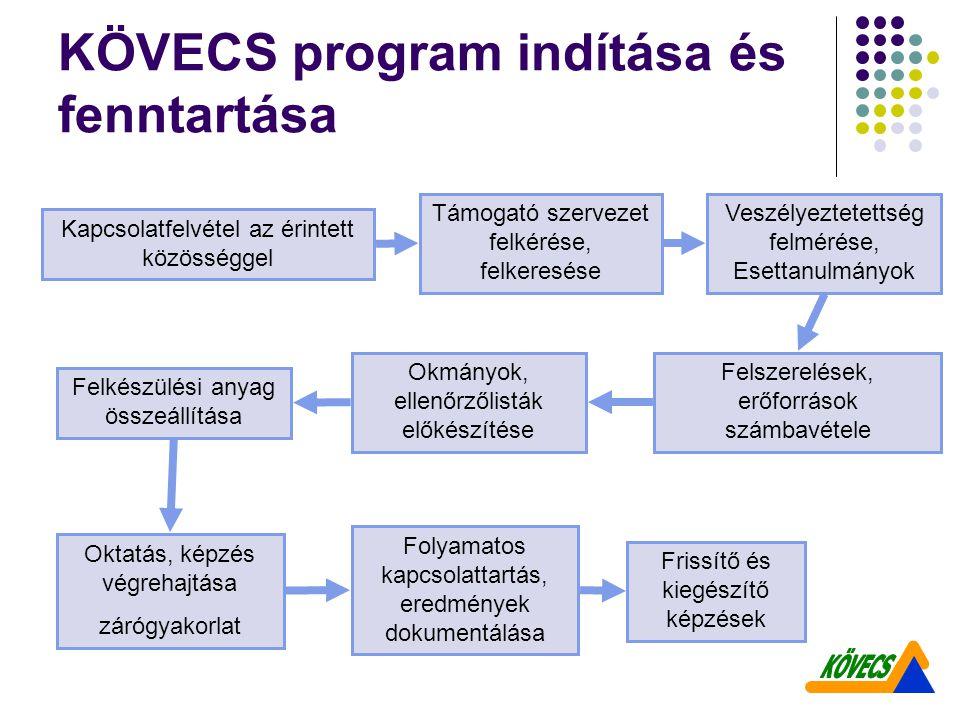 KÖVECS program indítása és fenntartása Kapcsolatfelvétel az érintett közösséggel Támogató szervezet felkérése, felkeresése Veszélyeztetettség felmérés