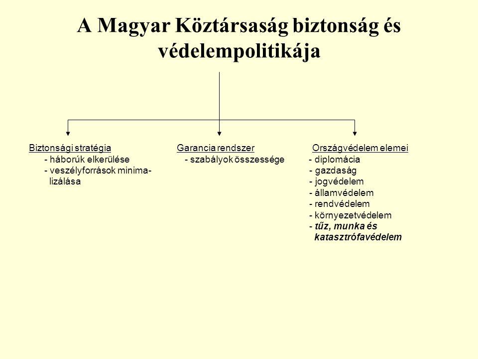 A Magyar Köztársaság biztonság és védelempolitikája Biztonsági stratégia Garancia rendszer Országvédelem elemei - háborúk elkerülése - szabályok össze