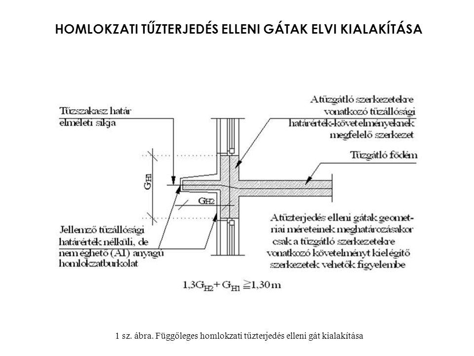 HOMLOKZATI TŰZTERJEDÉS ELLENI GÁTAK ELVI KIALAKÍTÁSA 1 sz. ábra. Függőleges homlokzati tűzterjedés elleni gát kialakítása