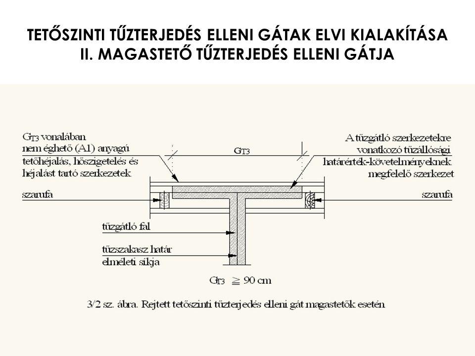 TETŐSZINTI TŰZTERJEDÉS ELLENI GÁTAK ELVI KIALAKÍTÁSA II. MAGASTETŐ TŰZTERJEDÉS ELLENI GÁTJA