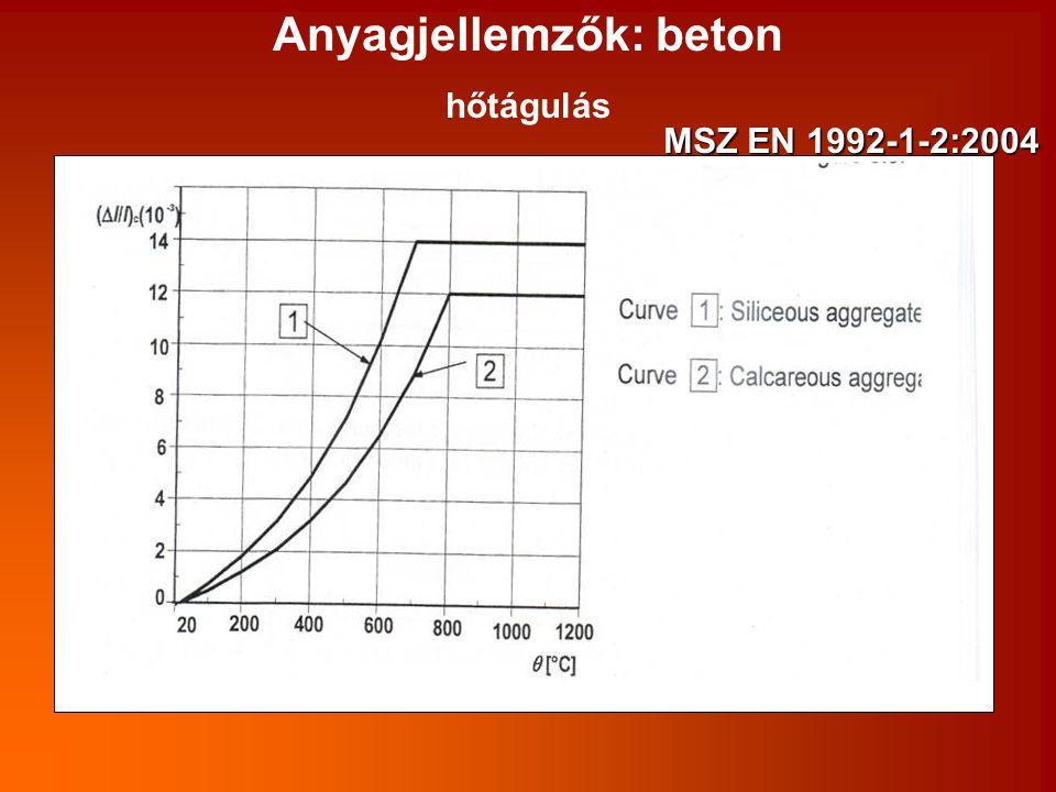 Anyagjellemzők: beton hőtágulás MSZ EN 1992-1-2:2004