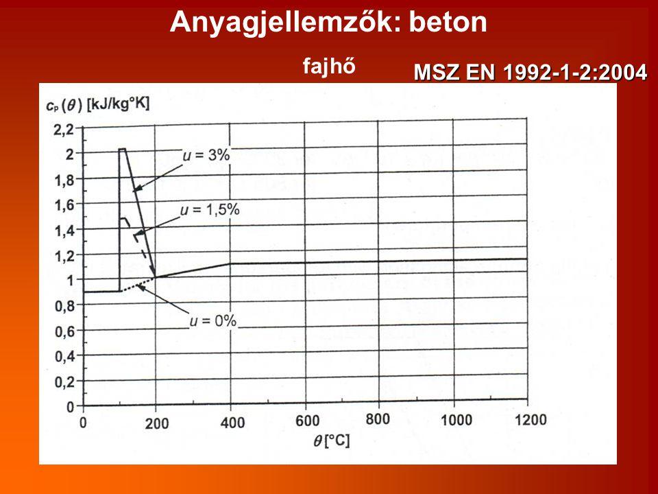Anyagjellemzők: beton fajhő MSZ EN 1992-1-2:2004