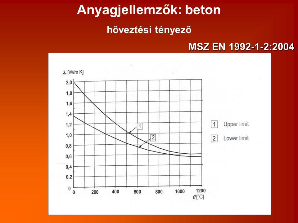 Anyagjellemzők: beton hőveztési tényező MSZ EN 1992-1-2:2004
