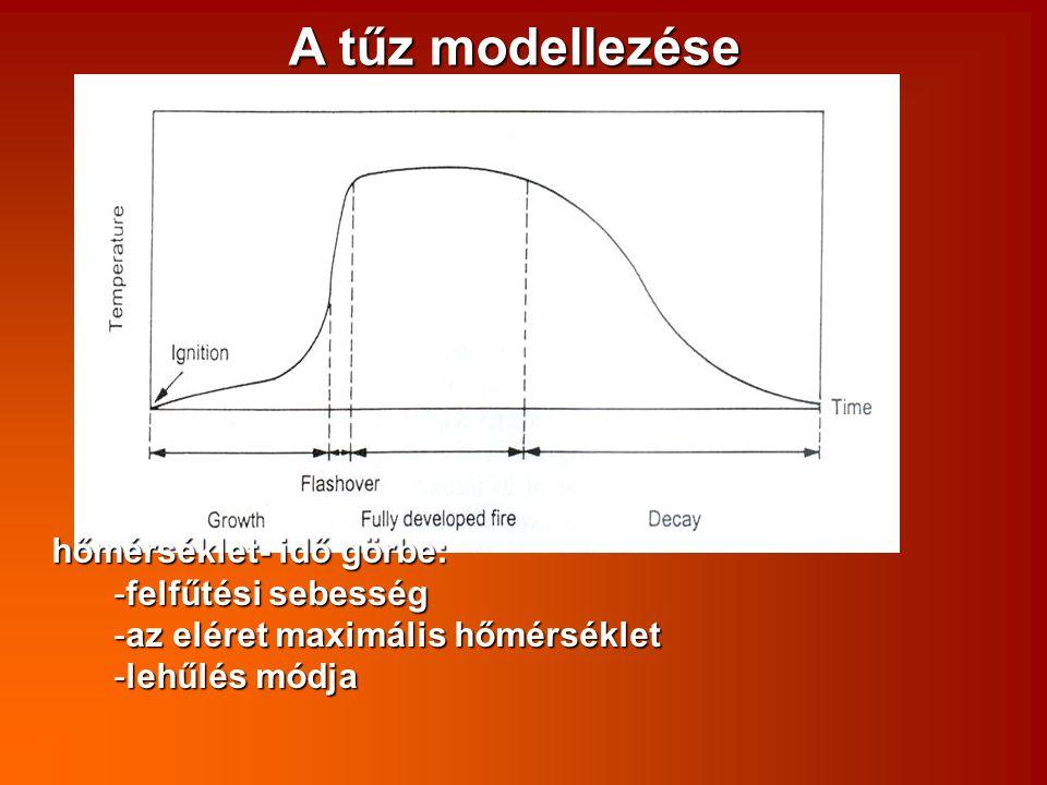A tűz modellezése hőmérséklet- idő görbe: -felfűtési sebesség -az eléret maximális hőmérséklet -lehűlés módja