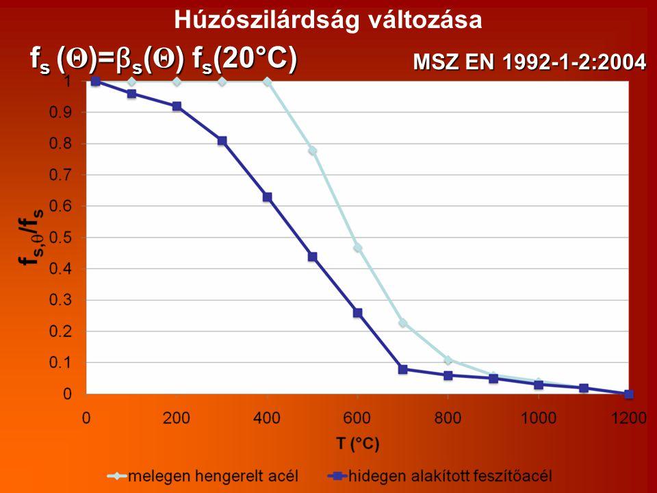 Húzószilárdság változása MSZ EN 1992-1-2:2004 f s ( Θ )= β s ( Θ ) f s (20°C)