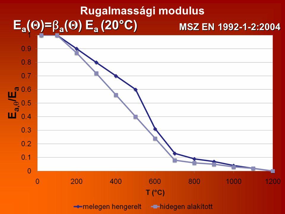 Rugalmassági modulus E a ( Θ )= β a ( Θ ) E a (20°C) MSZ EN 1992-1-2:2004