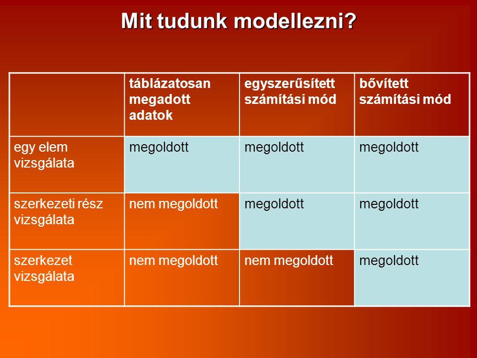 táblázatosan megadott adatok egyszerűsített számítási mód bővített számítási mód egy elem vizsgálata megoldott szerkezeti rész vizsgálata nem megoldot
