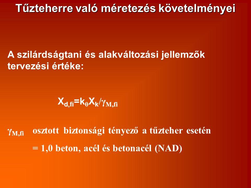 Tűzteherre való méretezés követelményei A szilárdságtani és alakváltozási jellemzők tervezési értéke: X d,fi =k θ X k /γ M,fi γ M,fi osztott biztonság