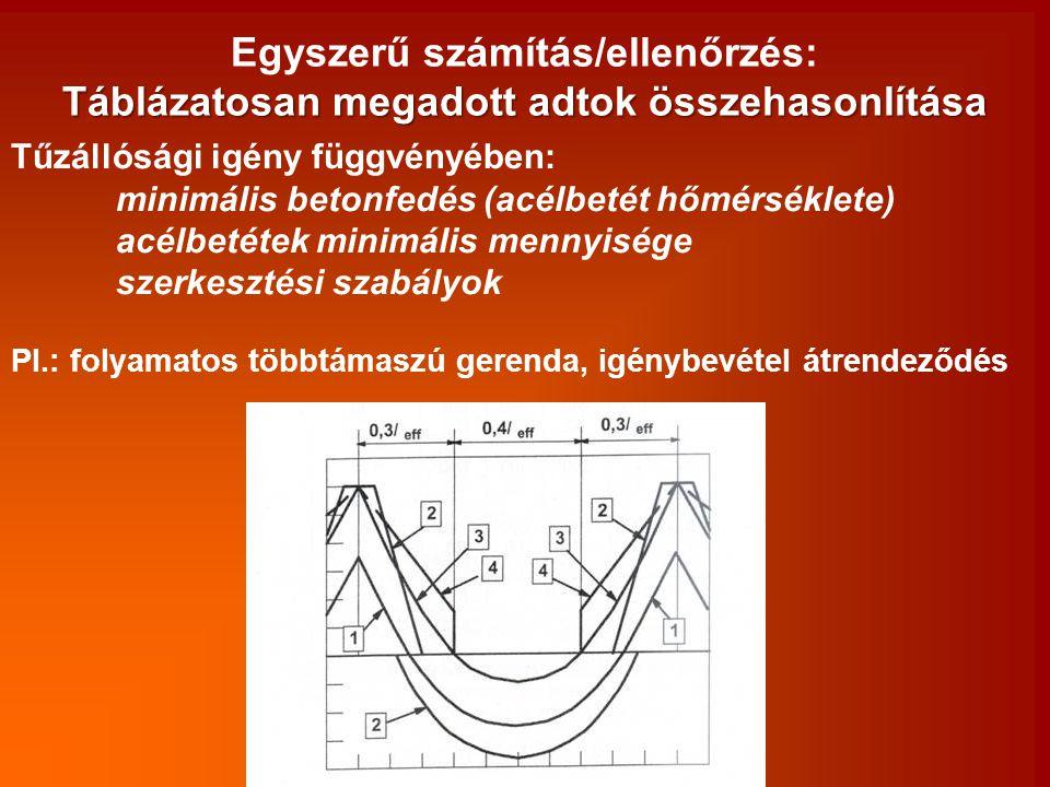Egyszerű számítás/ellenőrzés: Táblázatosan megadott adtok összehasonlítása Tűzállósági igény függvényében: minimális betonfedés (acélbetét hőmérséklet
