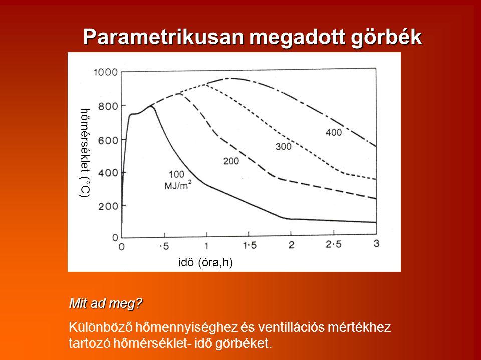 idő (óra,h) hőmérséklet (°C) Parametrikusan megadott görbék Mit ad meg? Különböző hőmennyiséghez és ventillációs mértékhez tartozó hőmérséklet- idő gö
