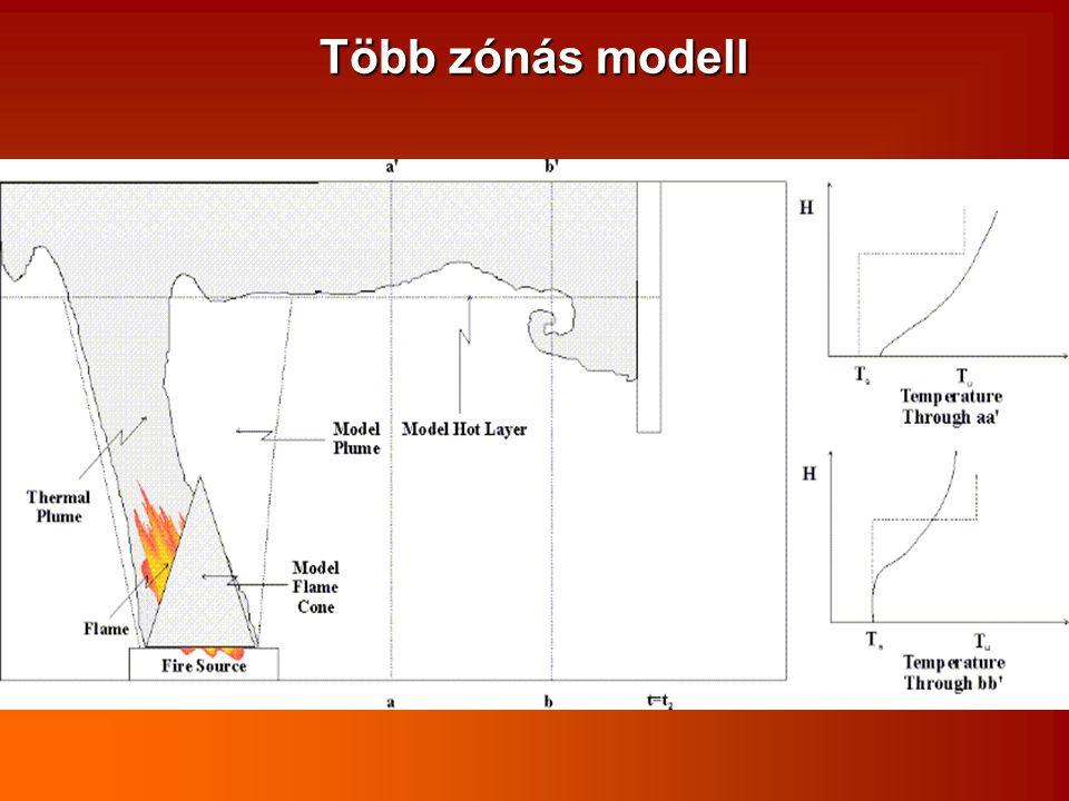 Több zónás modell