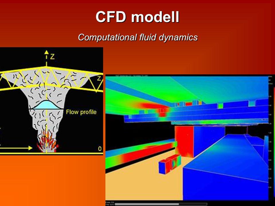 CFD modell Computational fluid dynamics